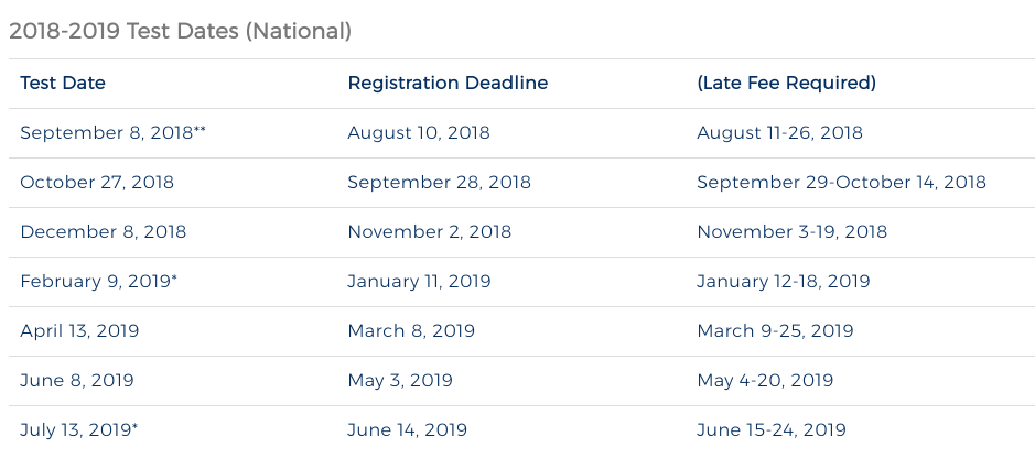 ACT National Test Dates Chart